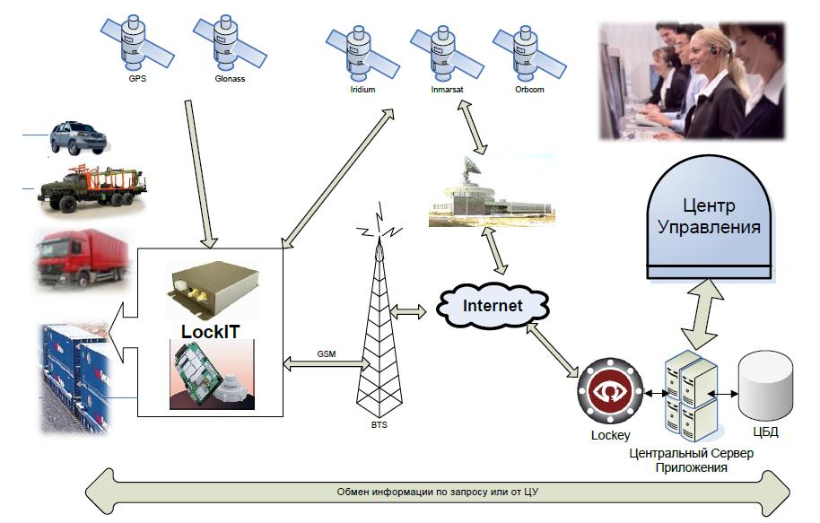 схема работы системы Lockey